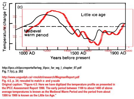 Wegman vs. IPCC